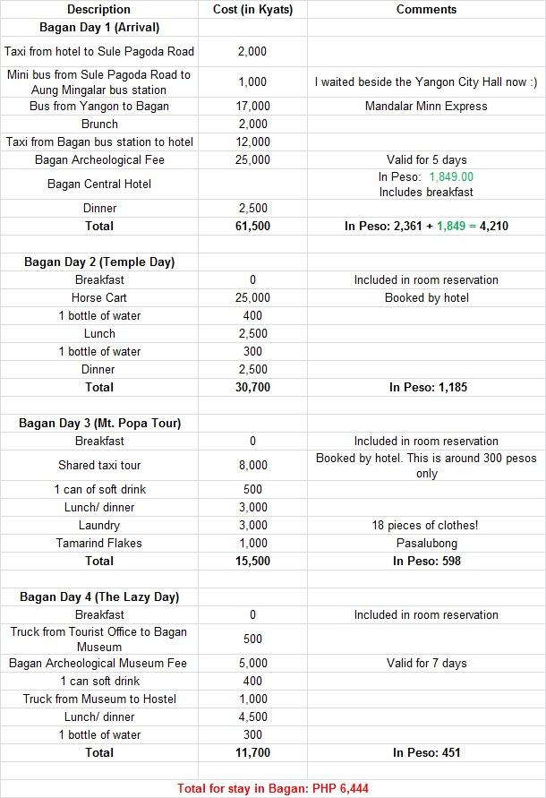 bagan-expenses