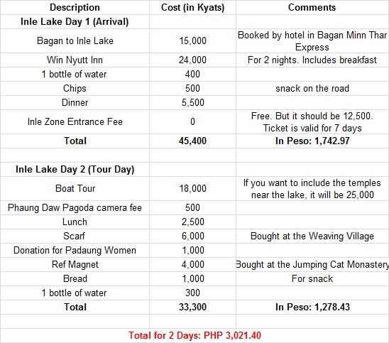 inle-lake-expenses