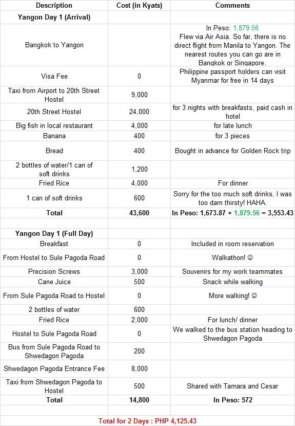 yangon-expenses